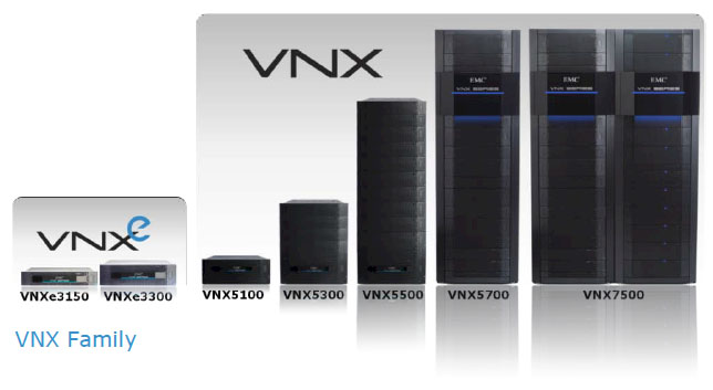 VNX7500 Unified Storage Family
