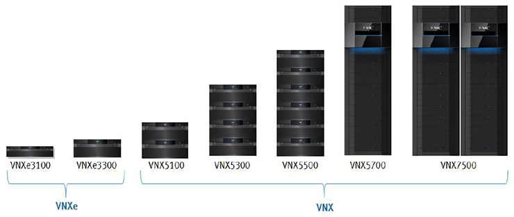 VNXe3100 / VNXe3150 Unified Storage Family