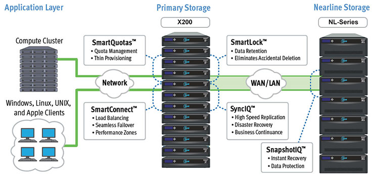 Isilon X200 X-Series Scale-out Storage Architecture