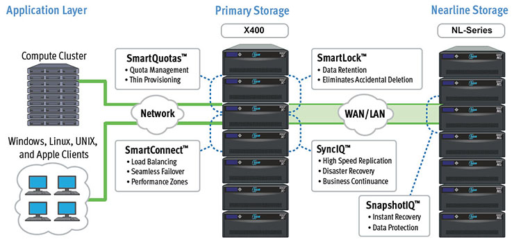 Isilon X400 X-Series Scale-out Storage Architecture