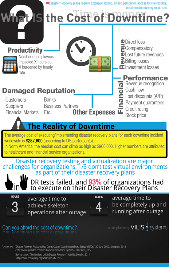 Cost of Disaster Recovery Downtime